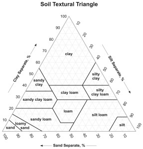 Figure 1. Soil Texture Triangle