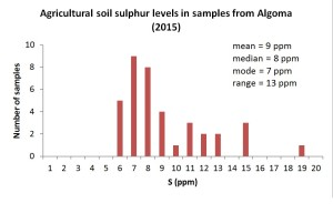 Ag soil S levels in Algoma 2015 graph