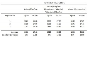 Fertilizer Treatments Soybeans 2014