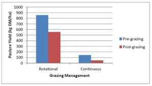 Figure 1. Mean pasture yields under different management systems before and after grazing events