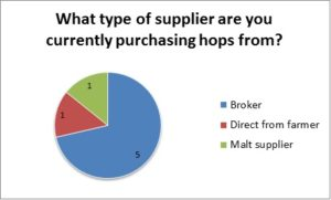Hops suppliers