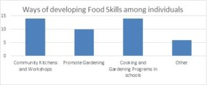 Developing Food Skills