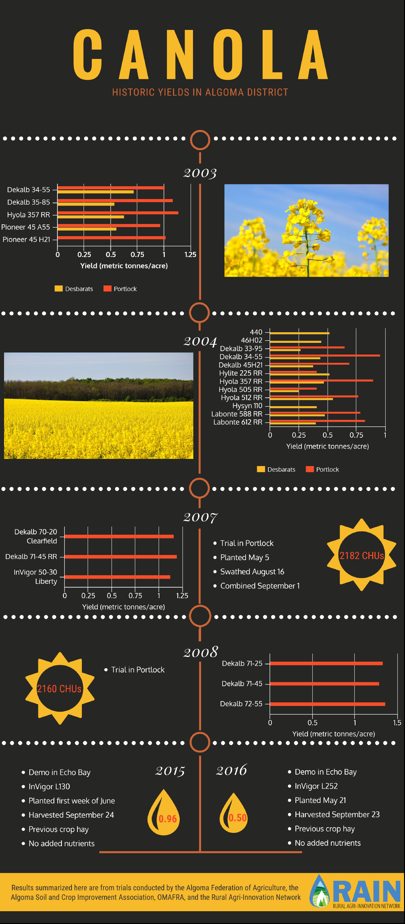 canola historic yields